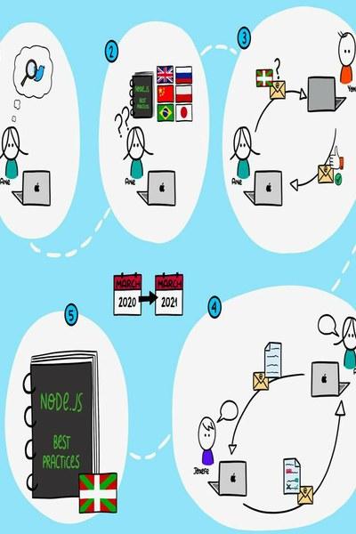 Node.js-ren Praktika Onak gida euskaraz